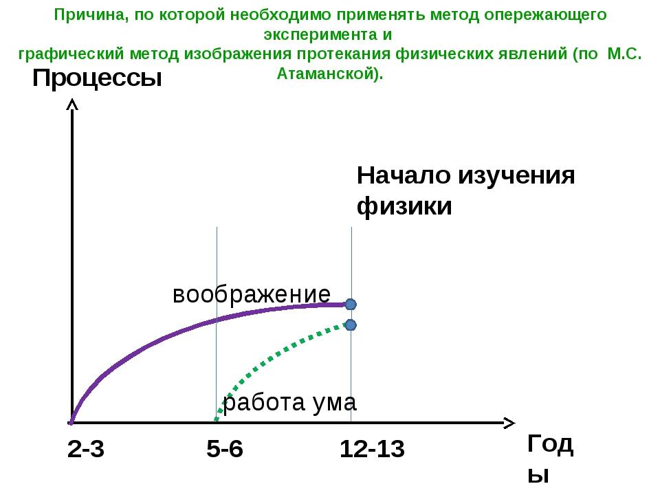 Процессы Годы воображение работа ума Начало изучения физики 2-3 5-6 12-13 При...