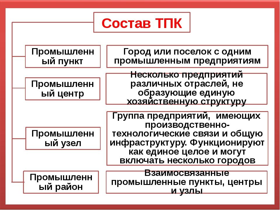 Состав ТПК Промышленный пункт Город или поселок с одним промышленным предприя...