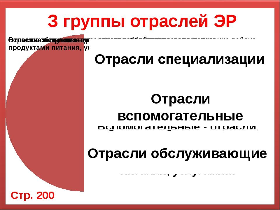 З группы отраслей ЭР Стр. 200 Отрасли специализации Отрасли вспомогательные О...