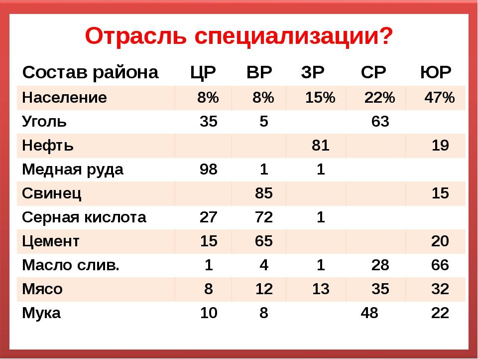 Отрасль специализации? Составрайона ЦР ВР ЗР СР ЮР Население 8% 8% 15% 22% 47...