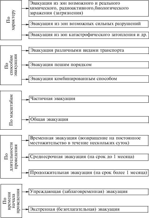 http://www.plam.ru/ucebnik/bezopasnost_zhiznedejatelnosti_uchebnoe_posobie/i_007.png