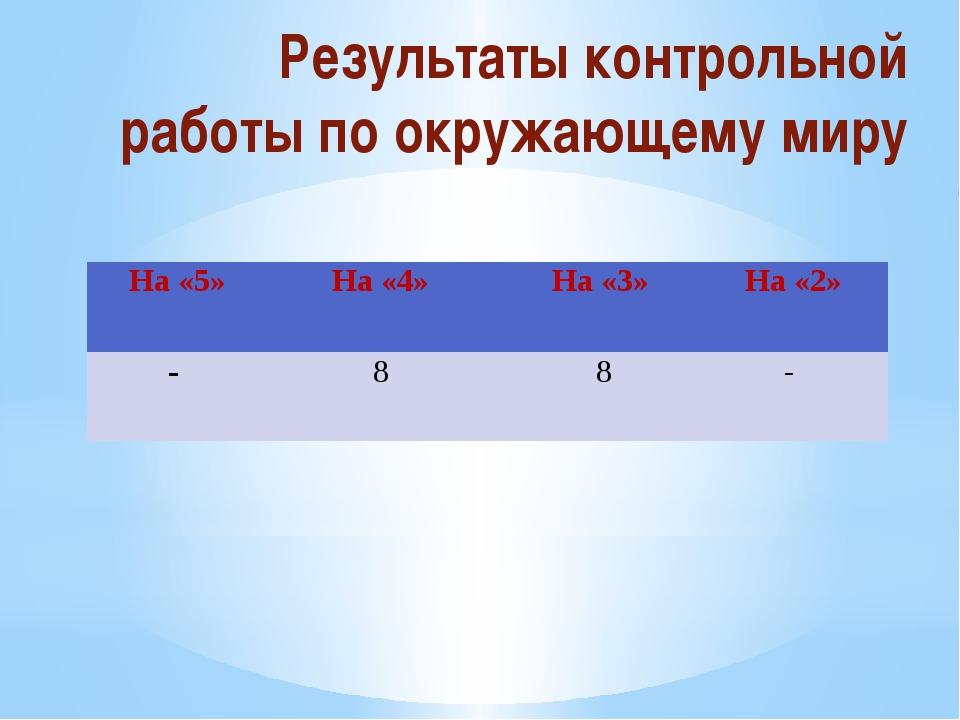 Результаты контрольной работы по окружающему миру На «5» На «4» На «3» На «2»...