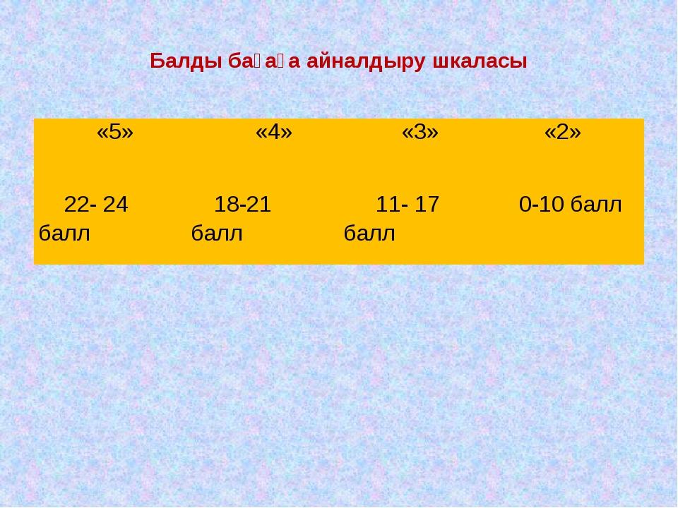 Балды бағаға айналдыру шкаласы «5» «4» «3» «2» 22- 24 балл 18-21 балл 11-17...