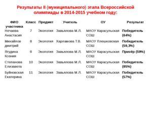 Результаты II (муниципального) этапа Всероссийской олимпиады в 2014-2015 учеб