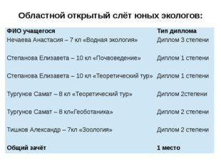Областной открытый слёт юных экологов: ФИО учащегося Тип диплома Нечаева Анас