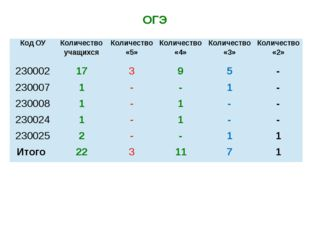 ОГЭ Код ОУ Количество учащихся Количество «5» Количество «4» Количество «3» К