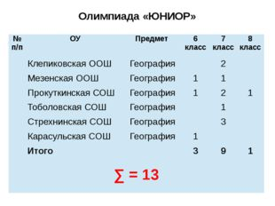 Олимпиада «ЮНИОР» №п/п ОУ Предмет 6 класс 7 класс 8 класс КлепиковскаяООШ Гео