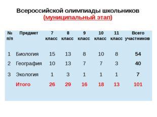Всероссийской олимпиады школьников (муниципальный этап) №п/п Предмет 7 класс