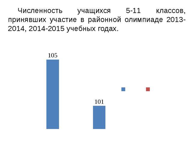 Численность учащихся 5-11 классов, принявших участие в районной олимпиаде 20...