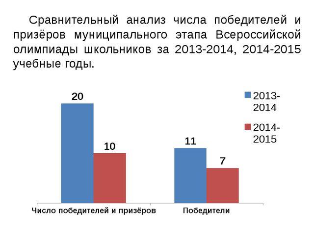 Сравнительный анализ числа победителей и призёров муниципального этапа Всеро...