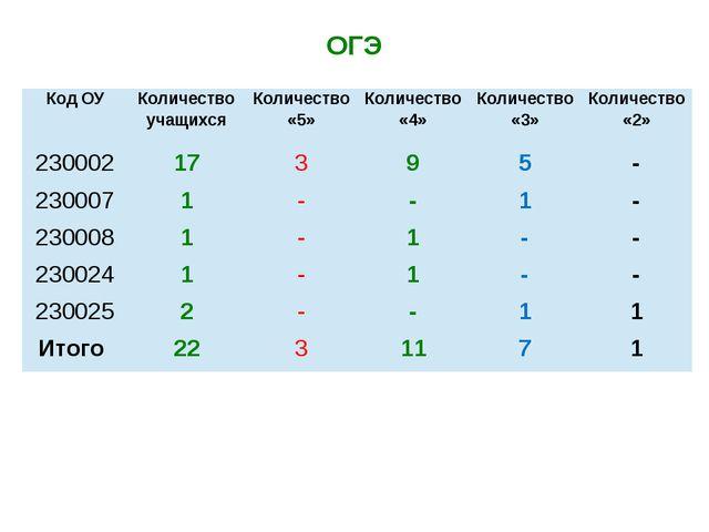 ОГЭ Код ОУ Количество учащихся Количество «5» Количество «4» Количество «3» К...