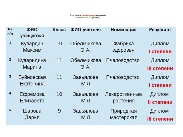 Результаты региональной выставки «Юннат – 2014» (5.09.14): №п/п ФИО учащегося...
