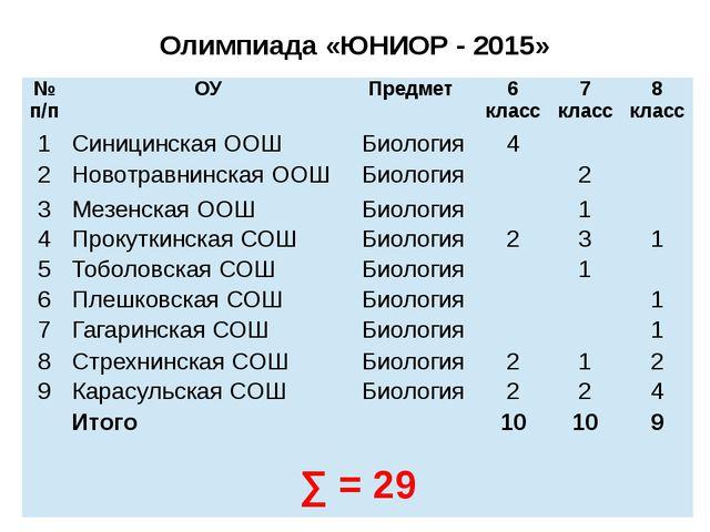 Олимпиада «ЮНИОР - 2015» №п/п ОУ Предмет 6 класс 7 класс 8 класс 1 Синицинска...
