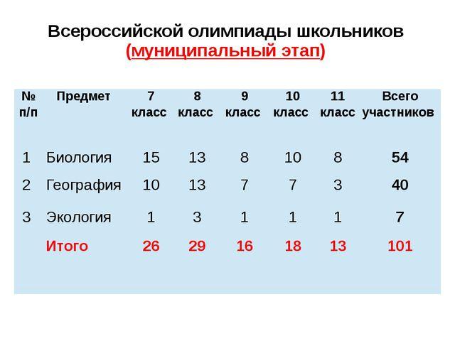 Всероссийской олимпиады школьников (муниципальный этап) №п/п Предмет 7 класс...