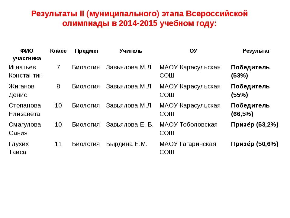 Результаты II (муниципального) этапа Всероссийской олимпиады в 2014-2015 учеб...