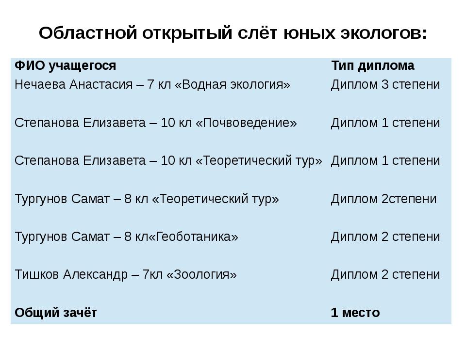 Областной открытый слёт юных экологов: ФИО учащегося Тип диплома Нечаева Анас...