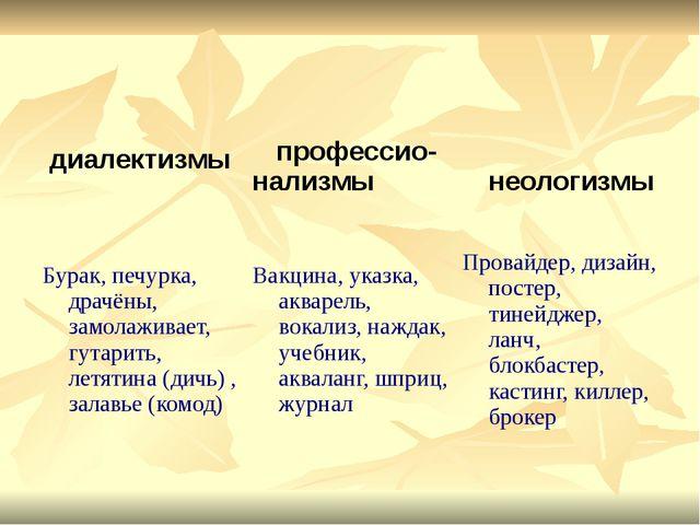 диалектизмы профессио- нализмы неологизмы Бурак, печурка, драчёны, замолажив...