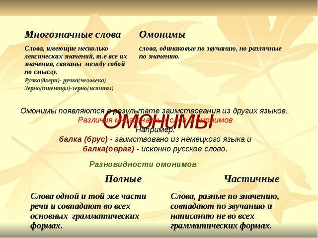 Омонимы Разновидности омонимов: Омонимы появляются в результате заимствовани...