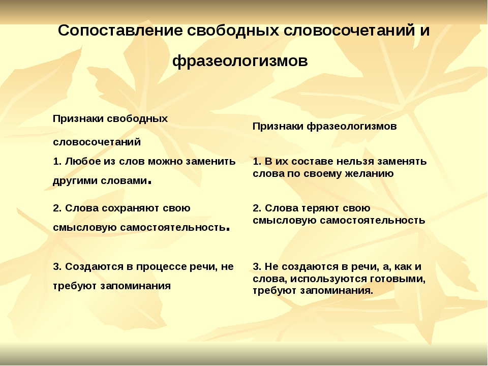 Сопоставление свободных словосочетаний и фразеологизмов Признаки свободных сл...