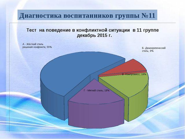 Диагностика воспитанников группы №11