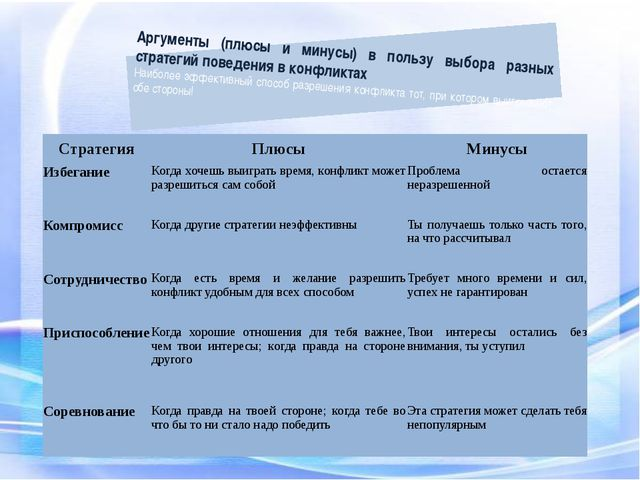 Аргументы (плюсы и минусы) в пользу выбора разных стратегий поведения в конфл...