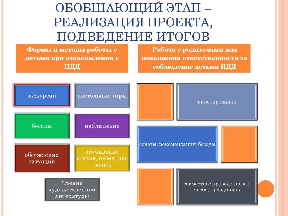 ОБОБЩАЮЩИЙ ЭТАП – РЕАЛИЗАЦИЯ ПРОЕКТА, ПОДВЕДЕНИЕ ИТОГОВ Формы и методы работы...