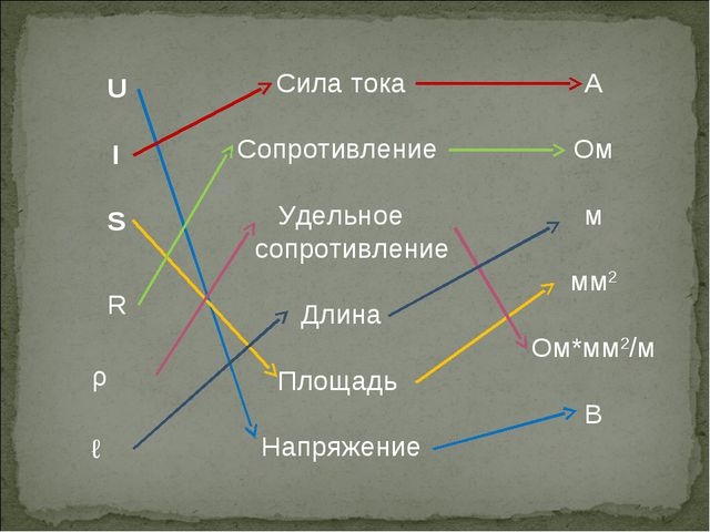 I U R S ρ ℓ Сила тока Сопротивление Удельное сопротивление Длина Площадь Напр...
