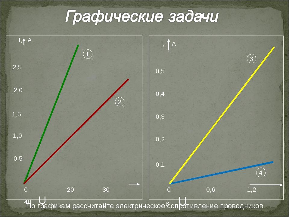 0 20 30 40 U I, А 0,5 1,0 2,0 1,5 2,5 0 0,6 1,2 1,8 U I, А 0,1 0,2 0,3 0,4 0,...
