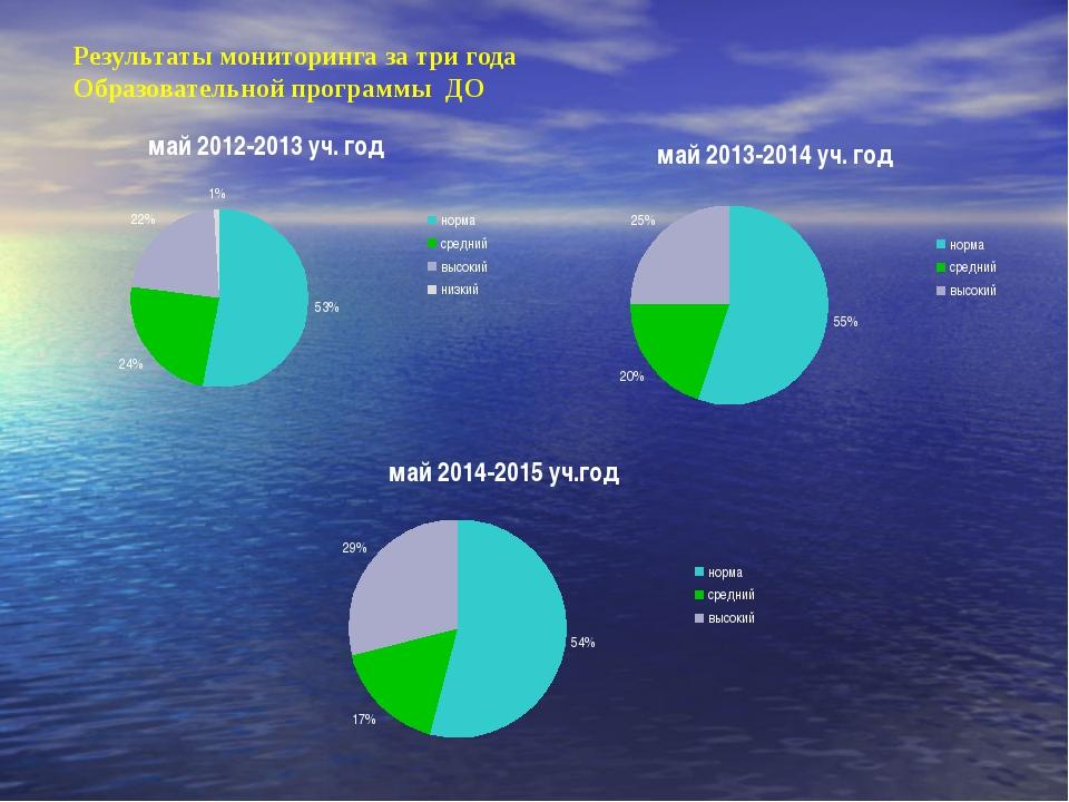 Результаты мониторинга за три года Образовательной программы ДО