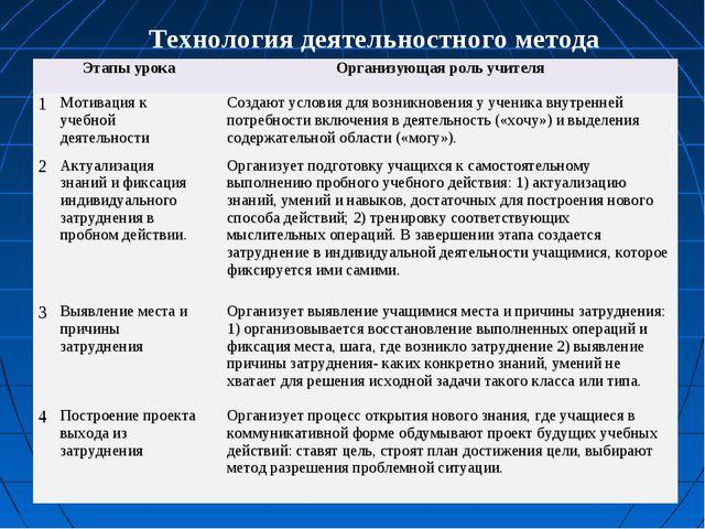 Технология деятельностного метода Этапы урокаОрганизующая роль учителя 1Мо...