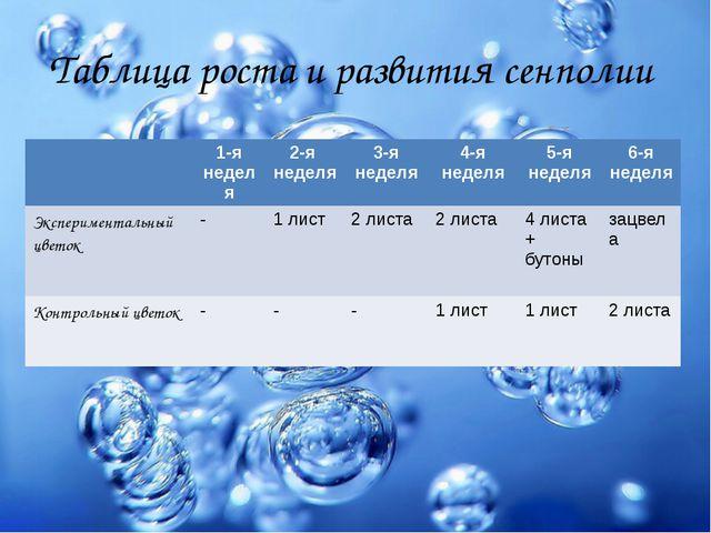 Таблица роста и развития сенполии 1-янеделя 2-я неделя 3-я неделя 4-я неделя...
