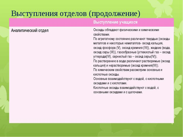Выступления отделов (продолжение) Выступление учащихся Аналитический отдел Ок...