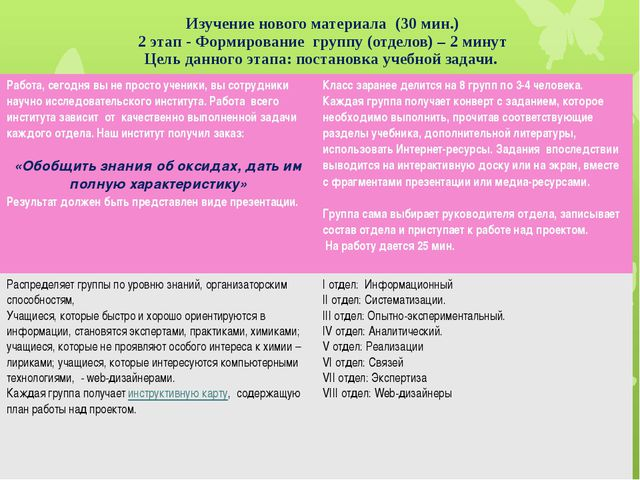 Изучение нового материала (30 мин.) 2 этап - Формирование группу (отделов) –...