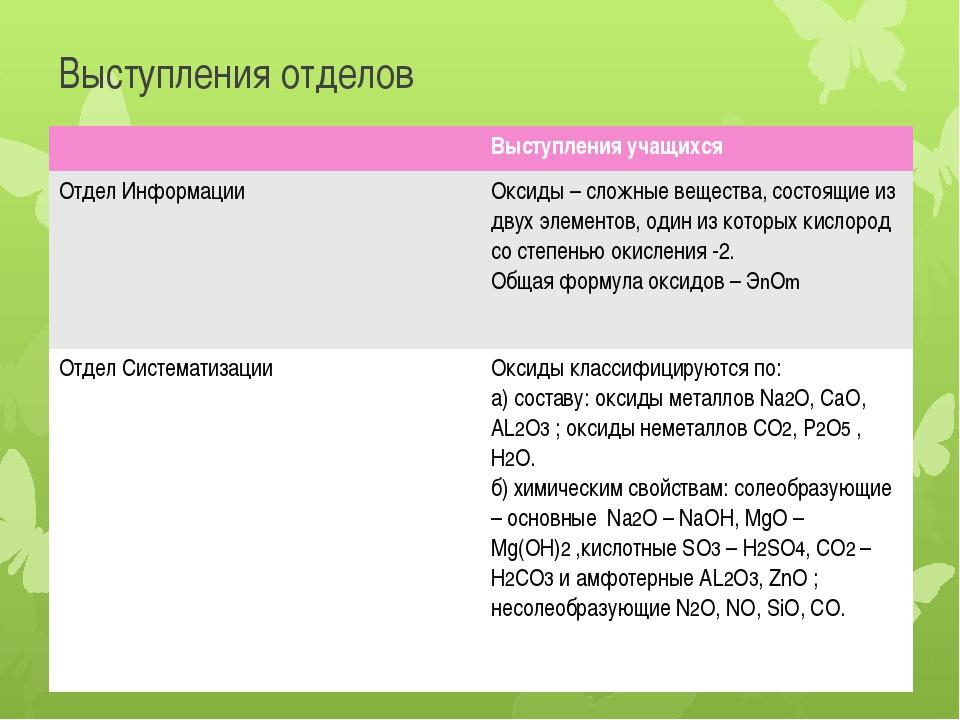 Выступления отделов Выступления учащихся Отдел Информации Оксиды – сложные ве...