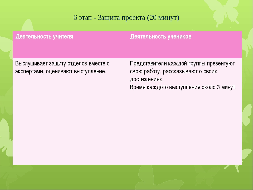 6 этап - Защита проекта (20 минут) Деятельность учителя Деятельность учеников...