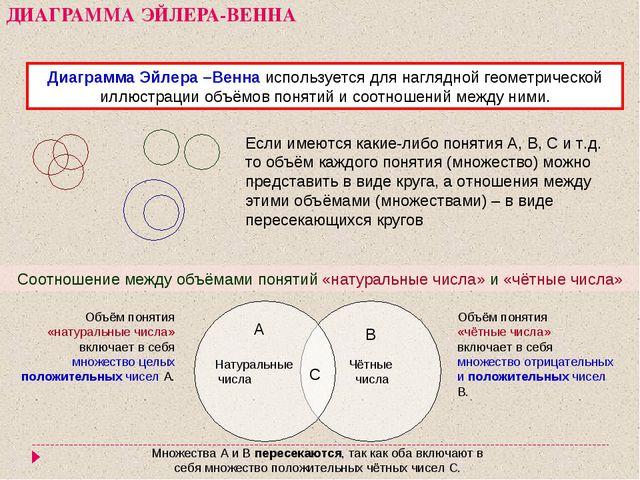 ДИАГРАММА ЭЙЛЕРА-ВЕННА Диаграмма Эйлера –Венна используется для наглядной гео...