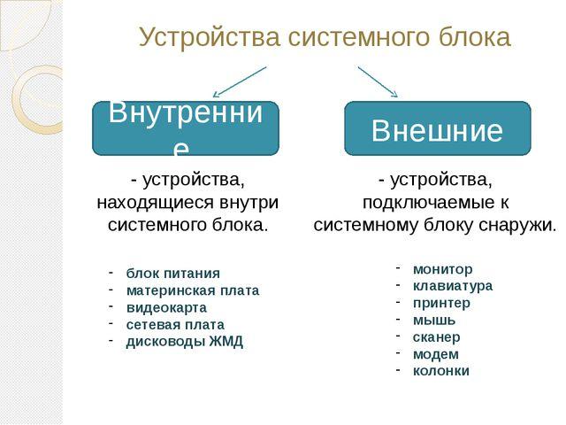 Устройства системного блока Внутренние Внешние - устройства, находящиеся внут...