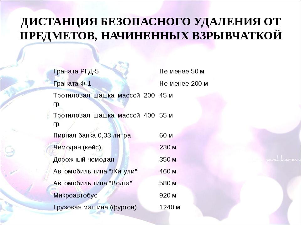 ДИСТАНЦИЯ БЕЗОПАСНОГО УДАЛЕНИЯ ОТ ПРЕДМЕТОВ, НАЧИНЕННЫХ ВЗРЫВЧАТКОЙ   Грана...