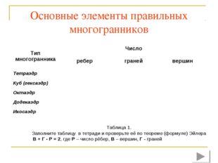 Основные элементы правильных многогранников Таблица 1. Заполните таблицу в те