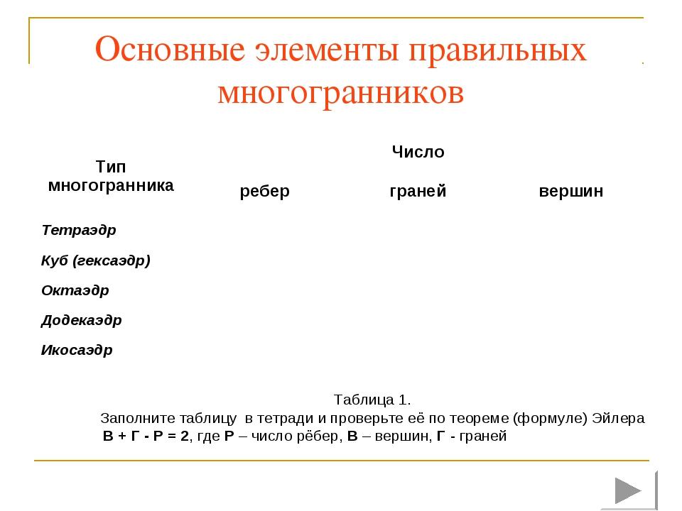 Основные элементы правильных многогранников Таблица 1. Заполните таблицу в те...