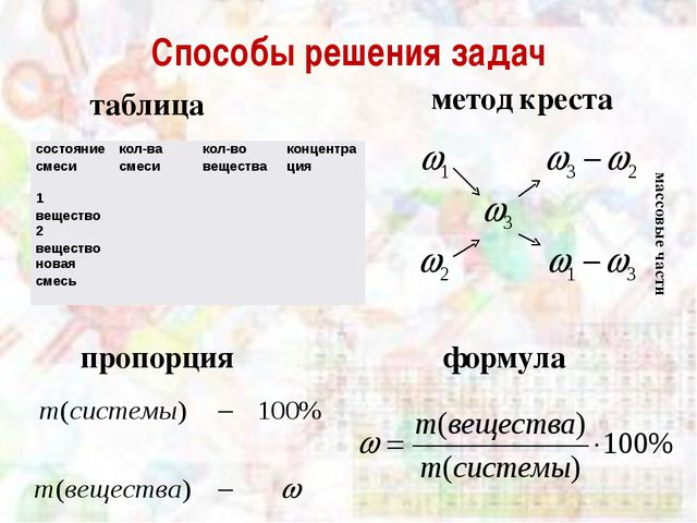 Способы решения задач таблица метод креста пропорция формула массовые части с...