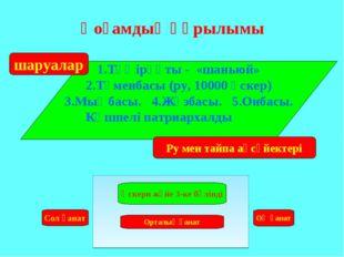 Қоғамдық құрылымы 1.Тәңірқұты - «шаньюй» 2.Түменбасы (ру, 10000 әскер) 3.Мың