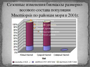 Сезонные изменения биомассы размерно-весового состава популяции Mnemiopsis по