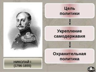 Меры по укреплению самодержавия Собственная его Императорского Величества Ка