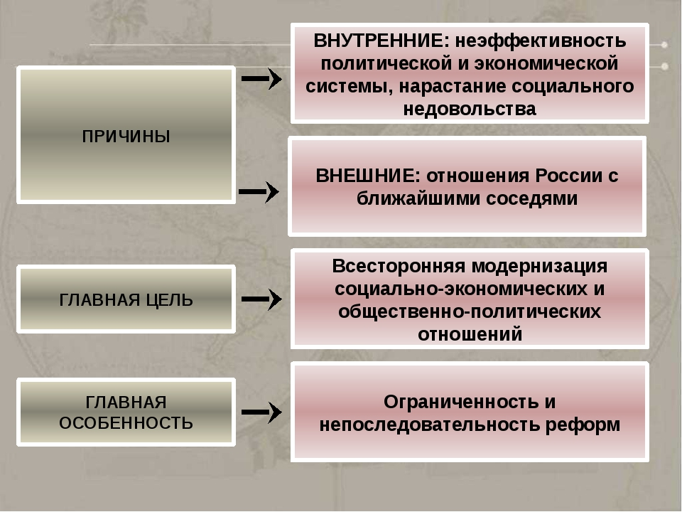 ПРИЧИНЫ ВНУТРЕННИЕ: неэффективность политической и экономической системы, нар...