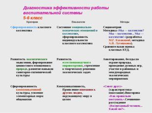Диагностика эффективности работы воспитательной системы 5-6 класс КритерииПо