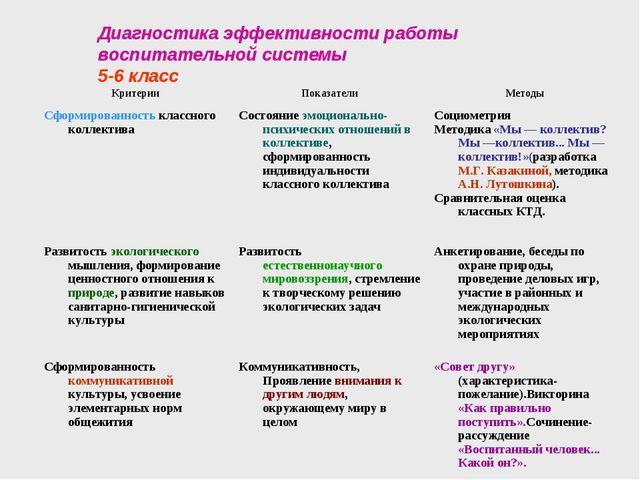 Диагностика эффективности работы воспитательной системы 5-6 класс КритерииПо...