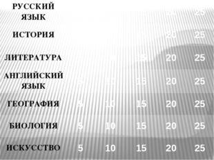 РУССКИЙ ЯЗЫК Сколько гласных букв в алфавите? 10