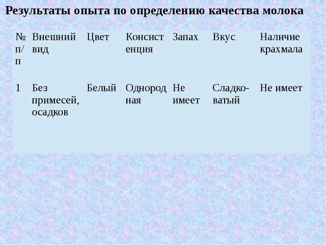 Результаты опыта по определению качества молока № п/п Внешний вид Цвет Консис...