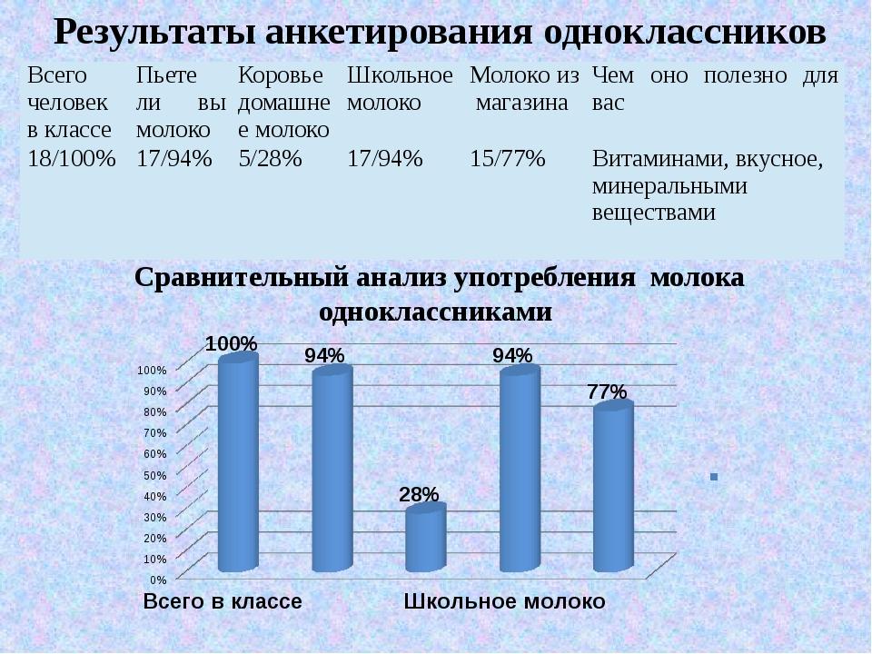 Результаты анкетирования одноклассников Сравнительный анализ употребления мол...